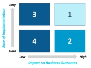 Prioritization Matrix for Learning and Development Organizations