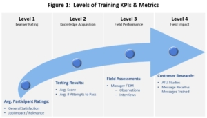 Levels of Training Key Performance Indicators (KPIs) and Performance Metrics