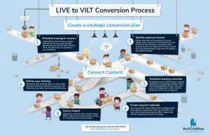 Live-to-VILT conversion guide